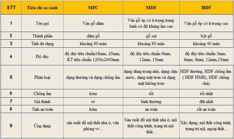 Bảng phân biệt gỗ MDF, MFC và HDF
