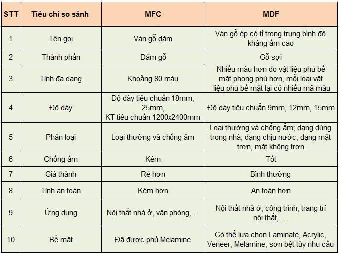 Gỗ mdf và mfc loại nào tốt hơn so sánh gỗ mfc và mdf