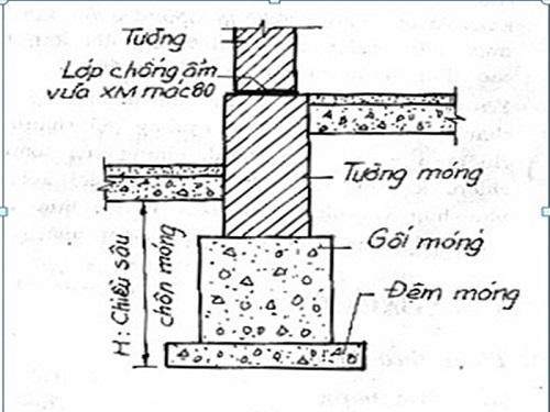Móng gạch nhà cấp 4 – Xây móng nhà bằng gạch
