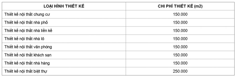 bảng giá thiết kế nội thất văn phòng
